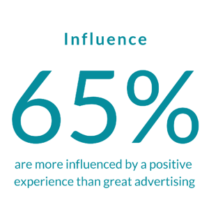 Customer delight has strong positive influence