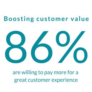 Customer delight boosts customer value
